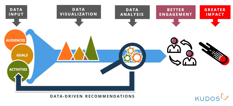 data_to_impact